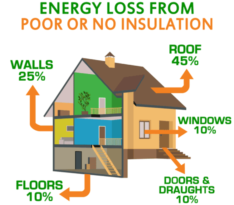 Energy Loss From Poor Insulation Contractors Birmingham, AL